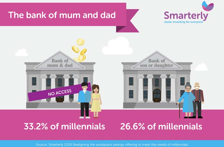 BANK OF MUM And pa TREND SHIFTS TO BANK OF Child